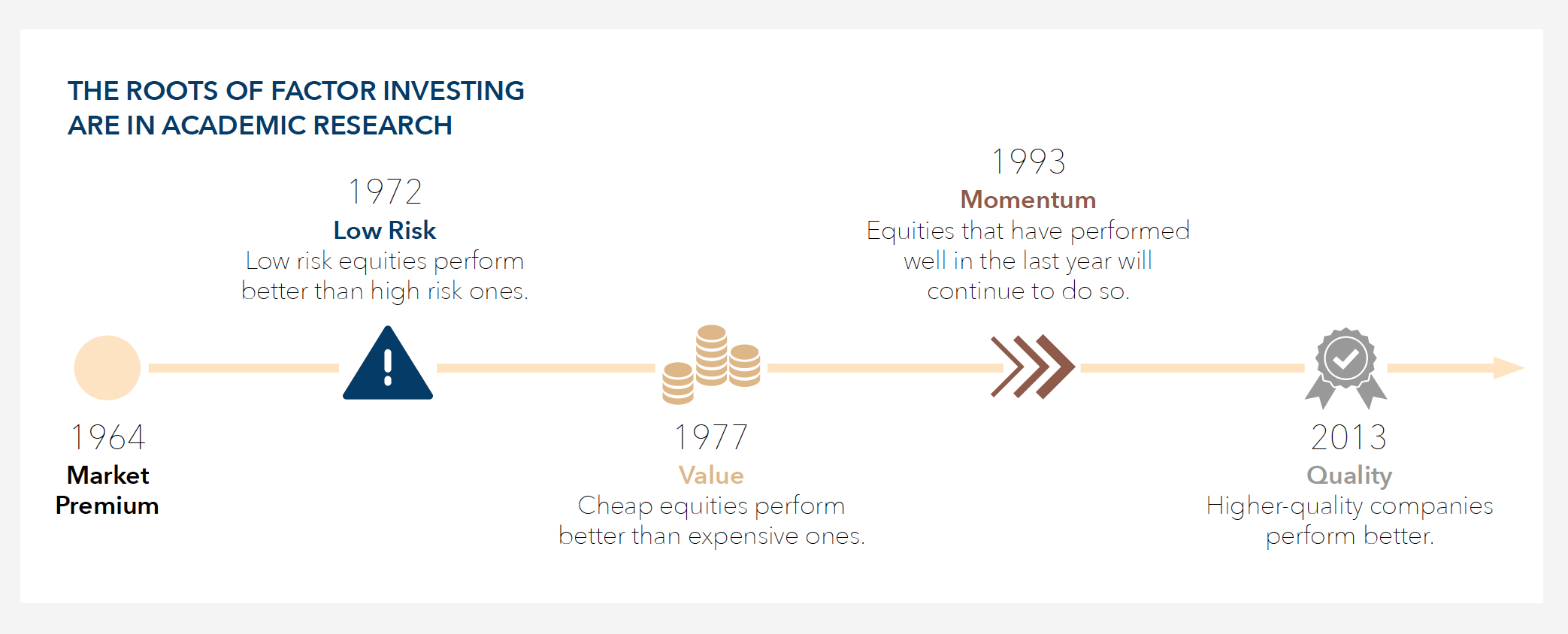 Infographic: Why Factor Investing?